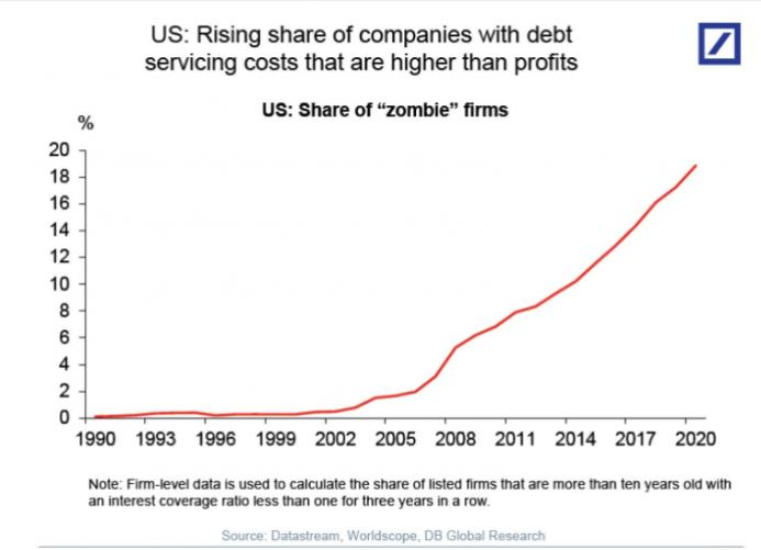 U.S. Rising share of companies with debt servicing costs that are higher than profits