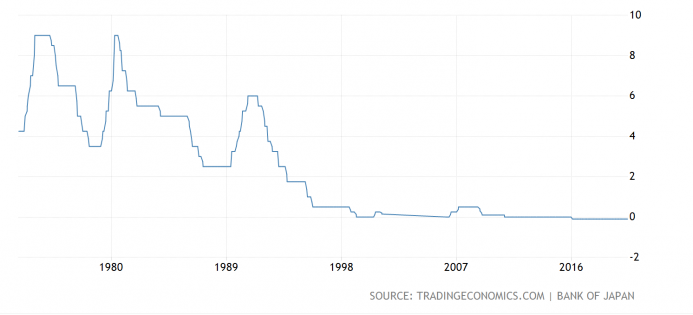 Japan Interest Rates, 1980-2020
