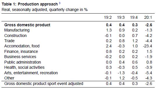 Quarter on Quarter Growth Rates ESVG, Q1 2020