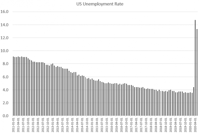 US Unemployment Rate, 2011-2020