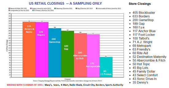 US Retail Closings - a sampling only
