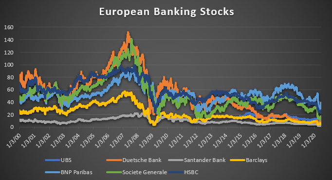 European Banking Stocks, 2000-2020