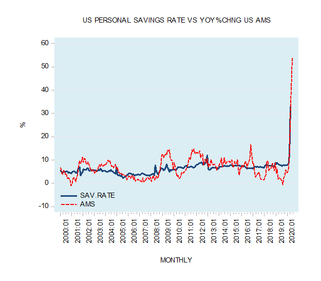 US Personal Savings Rate vs YoY % CHNG US AMS