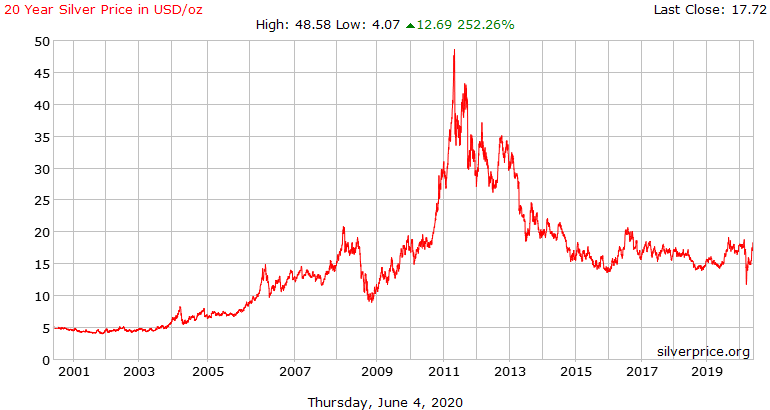 20 Year Silver Price in USD/oz