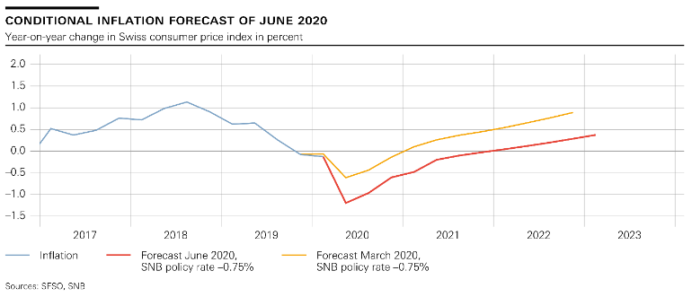 SNB Switzerland Conditional Inflation Forecast, June 2020