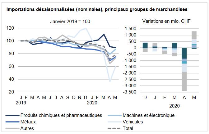 Swiss Imports per Sector May 2020 vs. 2019