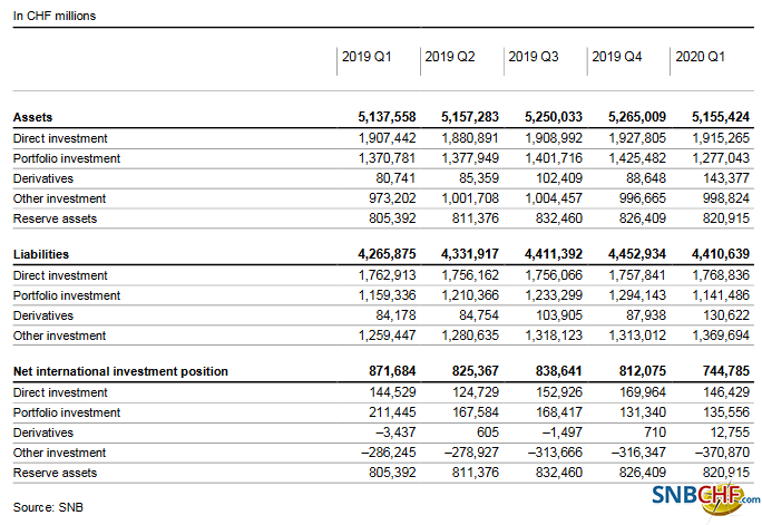 Switzerland International Investment Position, Q1 2020