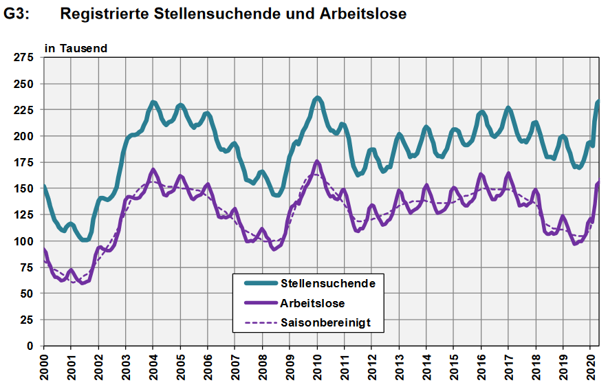 Switzerland, Number of Employed and Number of Job Seekers, May 2020