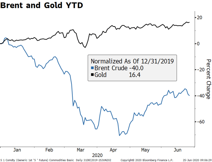 Brent and Gold YTD, 2020