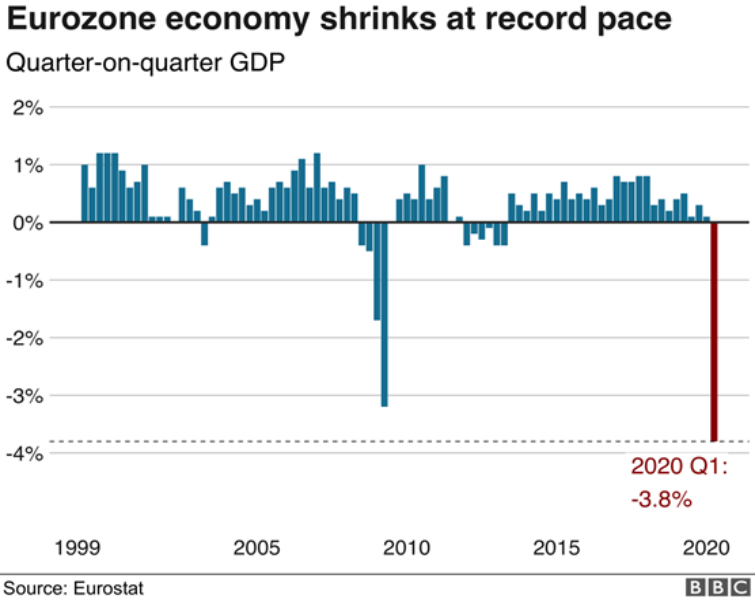 Eurozone Economy Shrinks at Record Pace, 1999-2020