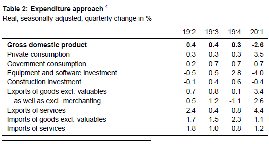 Year on Year Growth Rates ESVG