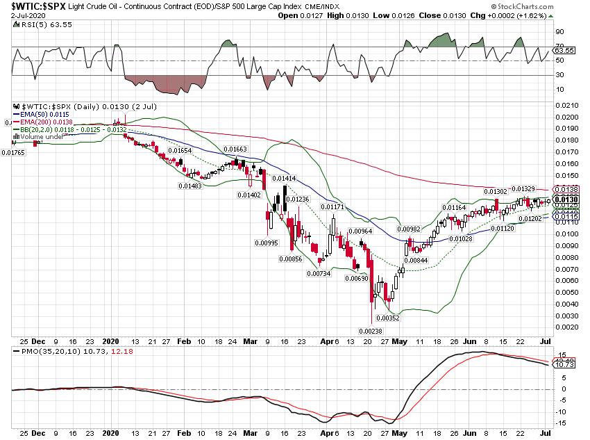 Light Crude Oil / S&P 500 Large Cap Index