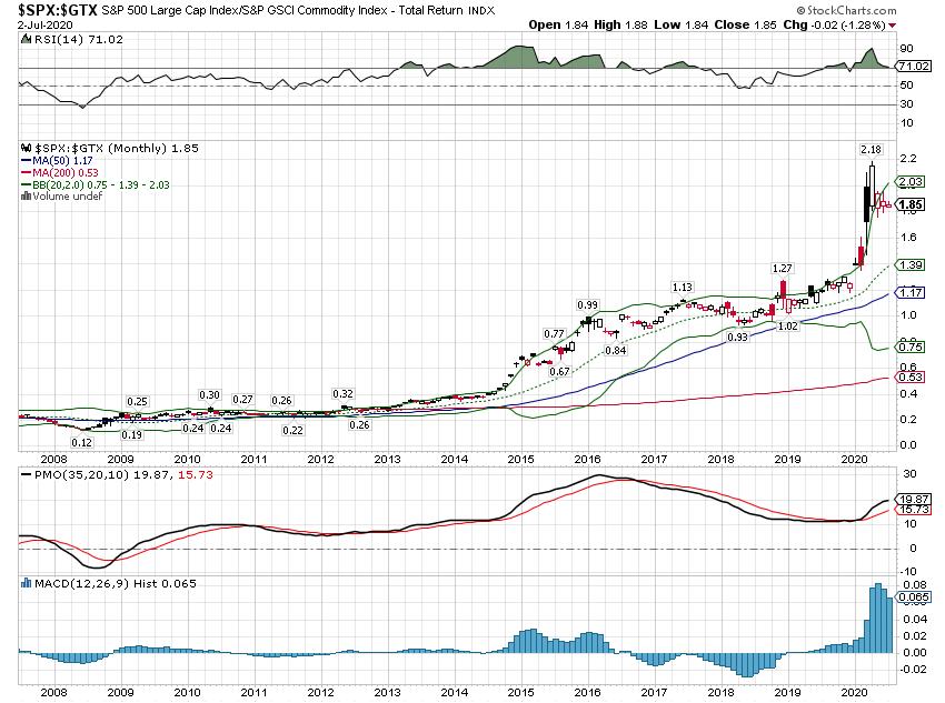 S&P 500 Large Cap Index / S&P GSCI Commodity Index