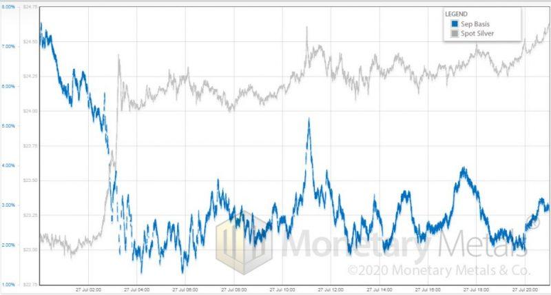 Silver spot price vs. September basis