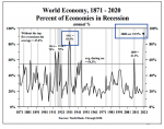 Percent of Economies in Recession, 1871-2021