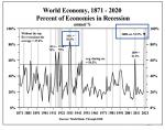 Percent of Economies in Recession, 1871-2021