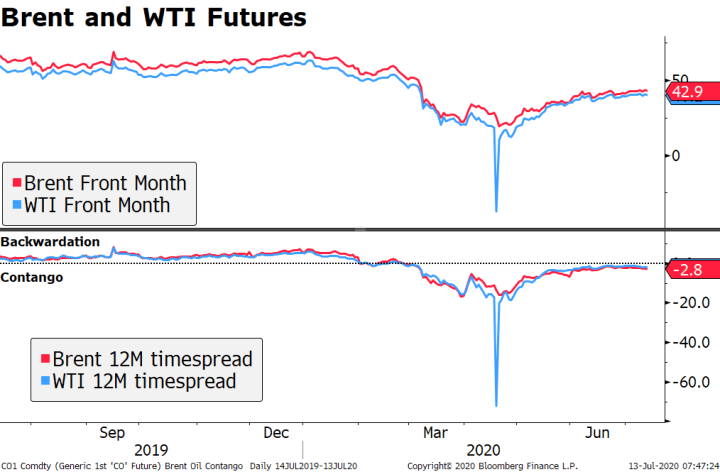 Brent and WTI Futures, 2019-2020