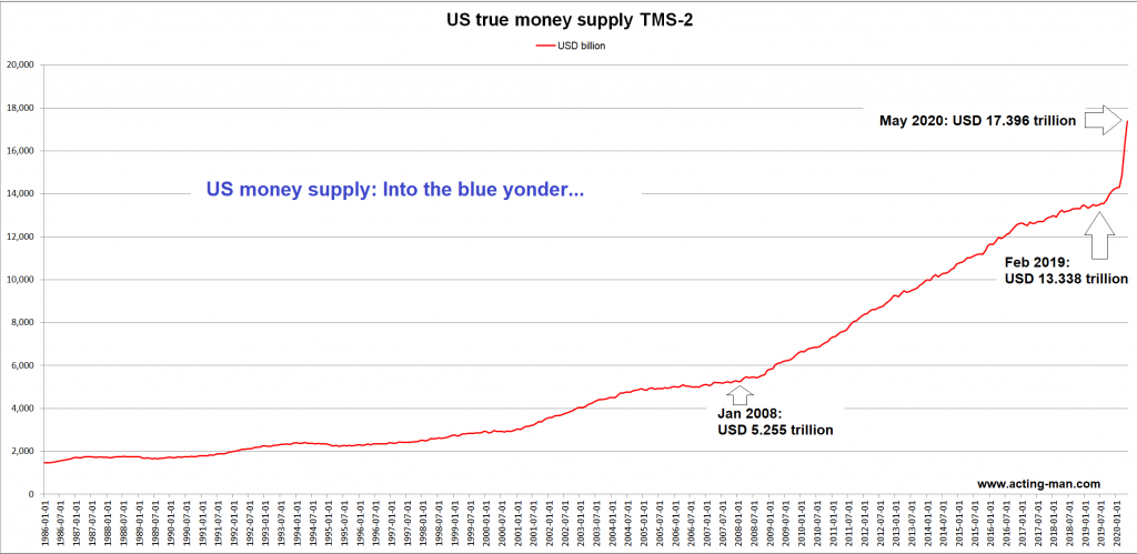 Broad true US money supply TMS-2
