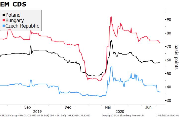 EM CDS, 2019-2020