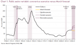 Public Sector Net Debt, 1900-2020