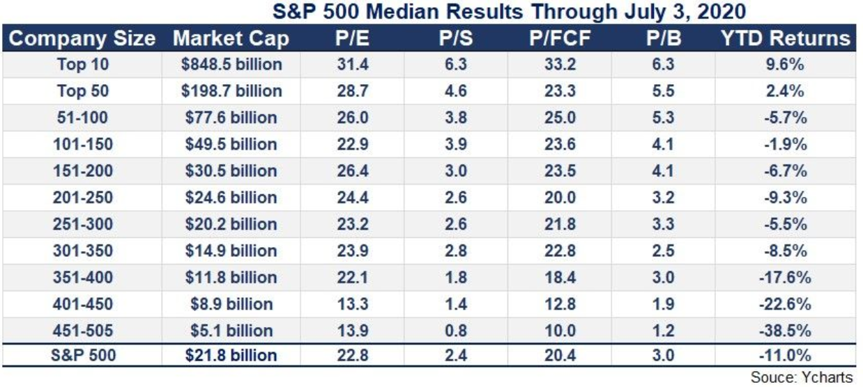 S&P 500 Median Results Through, 2020