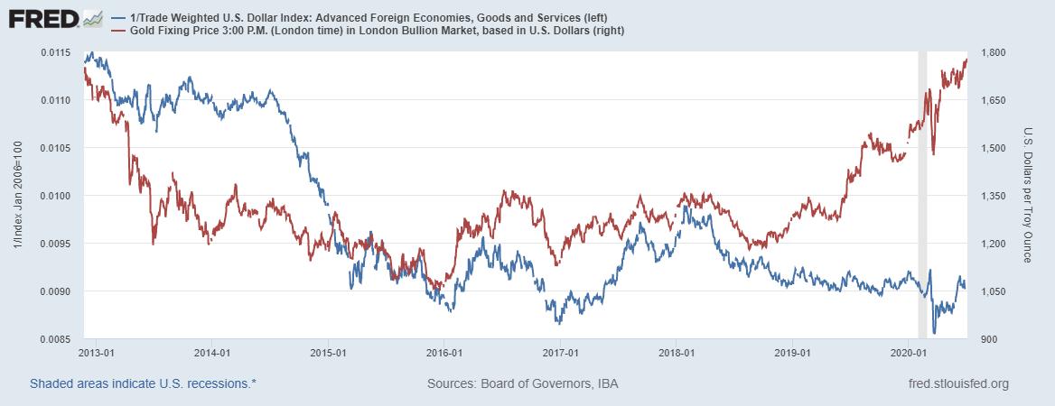 U.S. Dollar Index / Gold Price