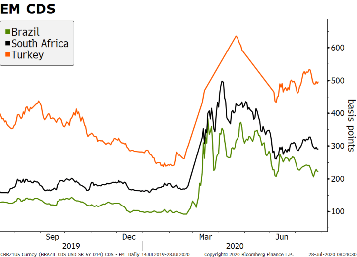 Emerging Markets CDS, 2019-2020
