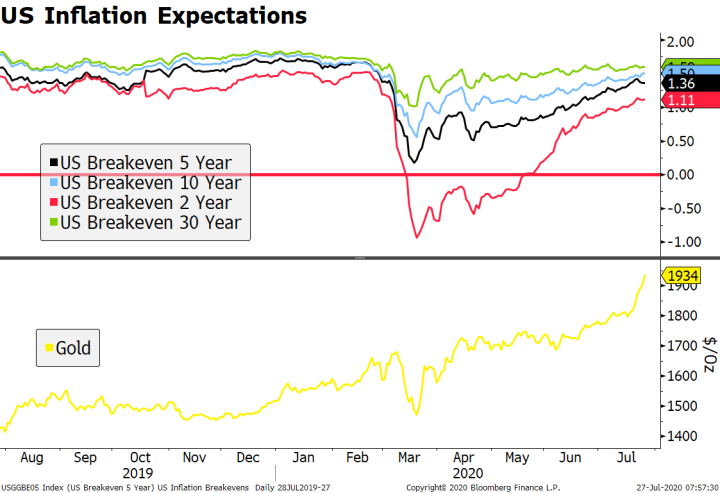 US Inflation Expectations, 2019-2020