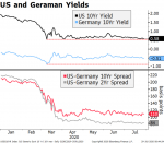 US and Germany Yields