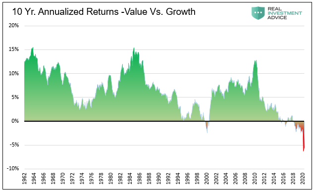 10 year Annualized Returns-Value vs. Growth, 1962-2020