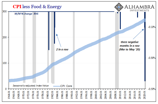 CPI less Food & Energy, 1964-2020