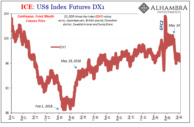 ICE: US$ Index Futures, DX1
