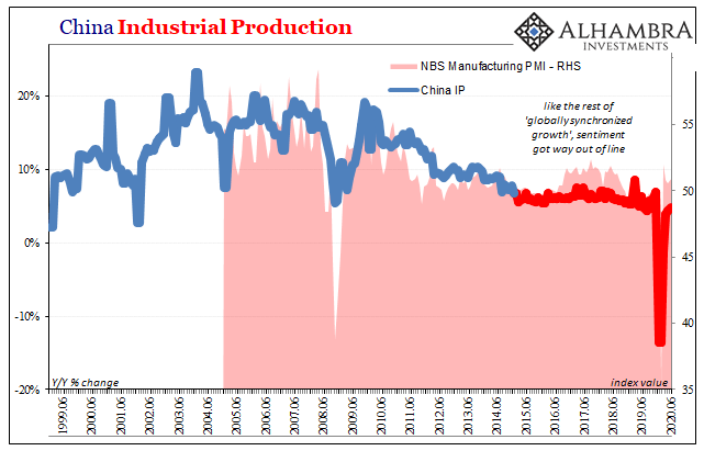 China Industrial Production, 1999-2020