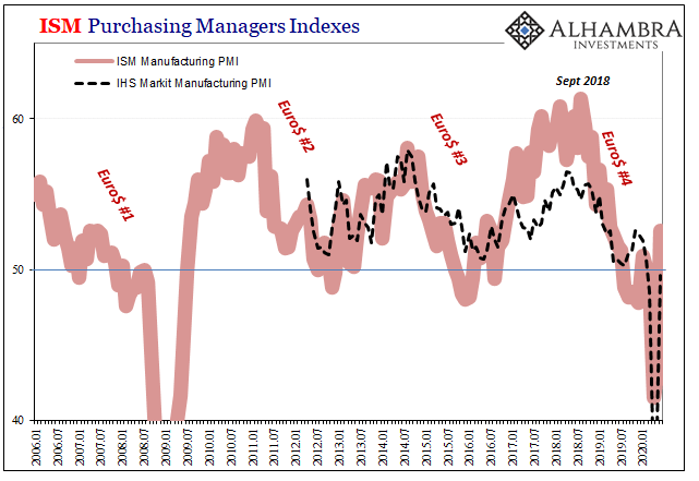 ISM Purchasing Managers Indexes, 2006-2020