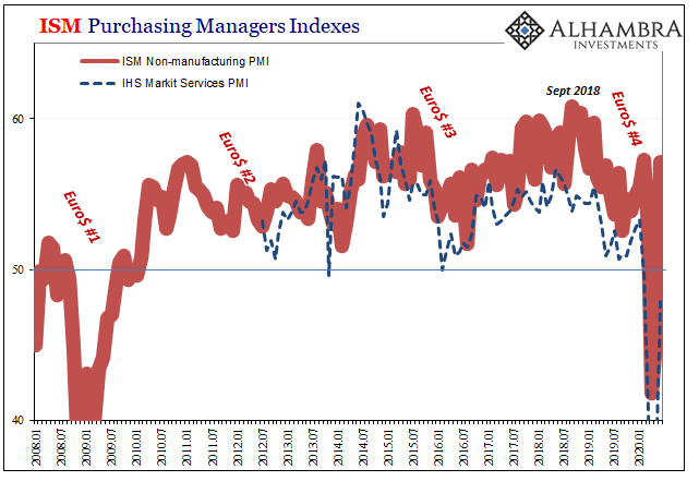 ISM Purchasing Managers Indexes, 2008-2020