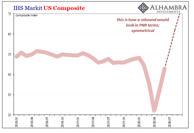 IHS Markit US Composite, 2018-2020