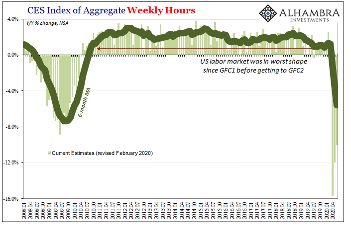 CES Index of Aggregate Weekly Hours, 2008-2020