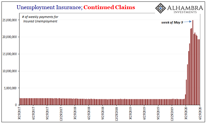 Unemployment Insurance, Continued Claims, 2017-2020