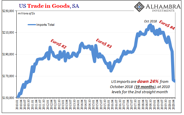 US Trade in Goods, SA 2010-2020