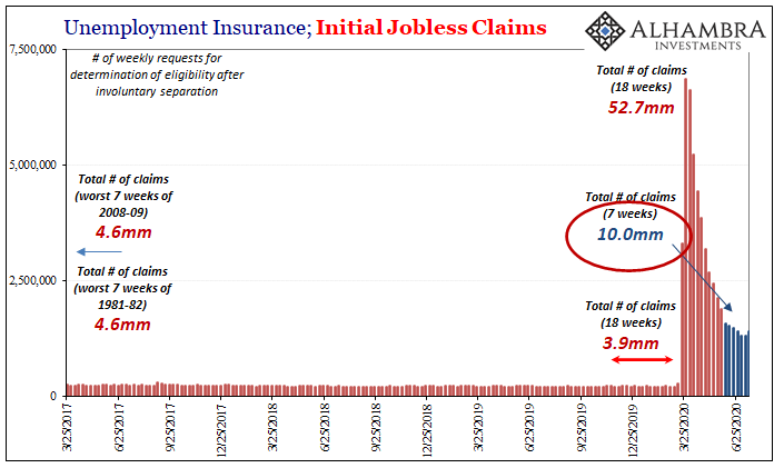 Unemployment Insurance, Initial Jobless Claims, 2017-2020
