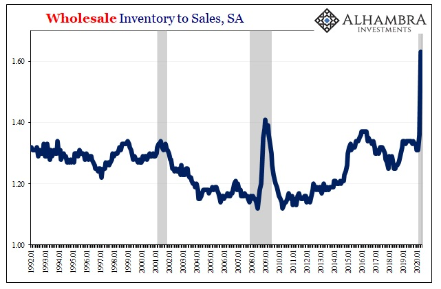 Wholesale Inventory to Sales, SA 1992-2020