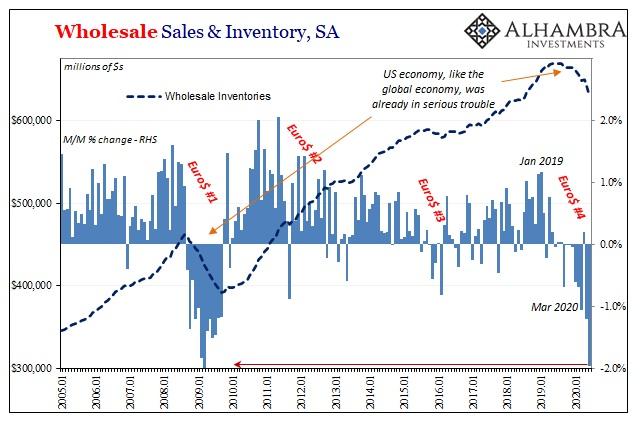 Wholesale Sales & Inventory, SA 2005-2020
