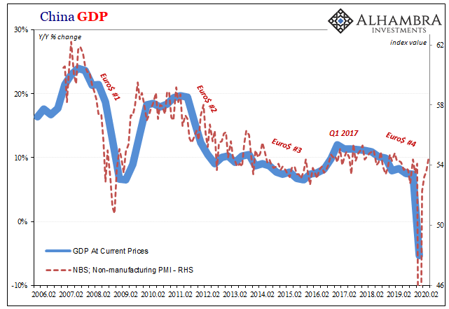 China GDP, 2006-2020