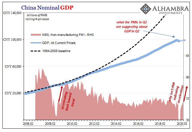 China Nominal GDP, 2006-2020
