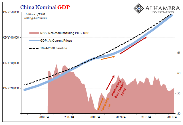 China Nominal GDP, 2006-2011