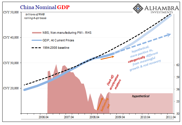 China Nominal GDP, 2006-2011