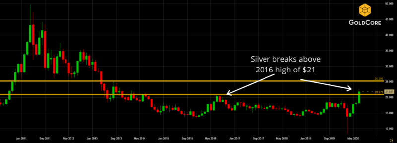 Silver price rose to 21$