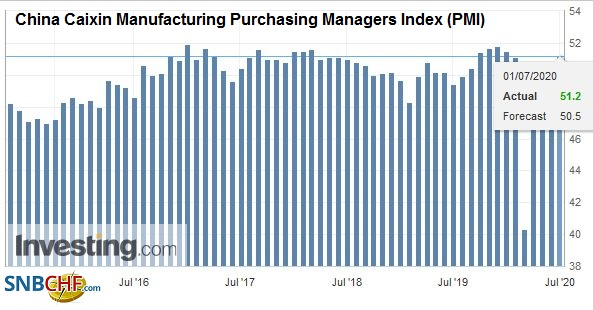 China Caixin Manufacturing Purchasing Managers Index (PMI), June 2020