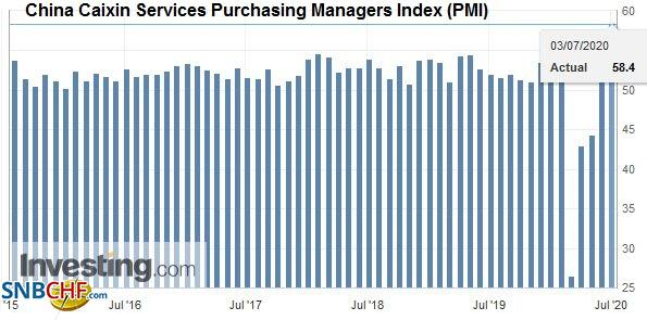 China Caixin Services Purchasing Managers Index (PMI), June 2020