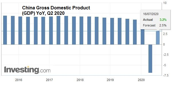 China Gross Domestic Product (GDP) YoY, Q2 2020